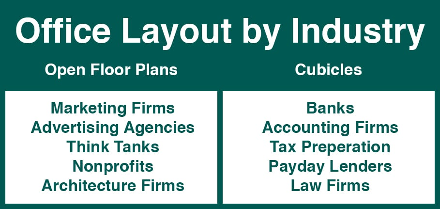 A small chart showing which industries benefit from the different office styles