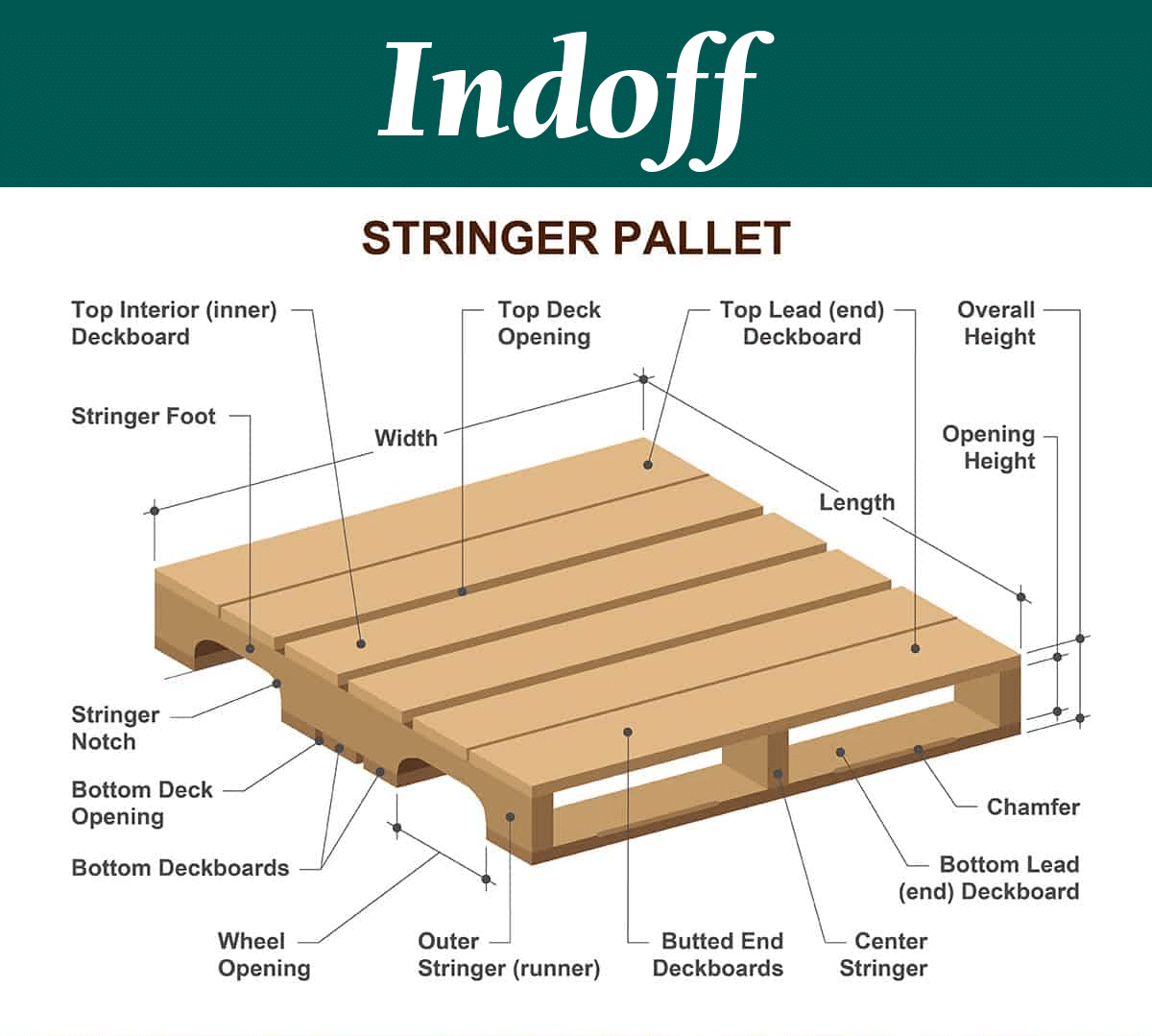 Different parts of a pallet labeled